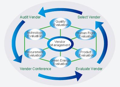 Vendor management02
